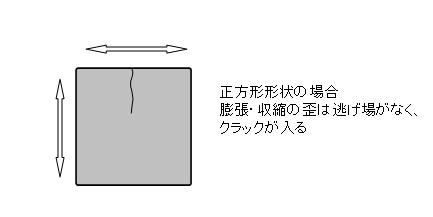 形状と割れ2