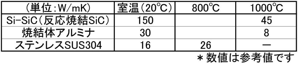 Heat conductivity table
